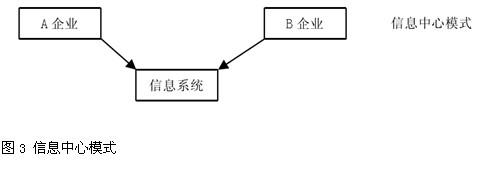 电子商务供应链整合解析