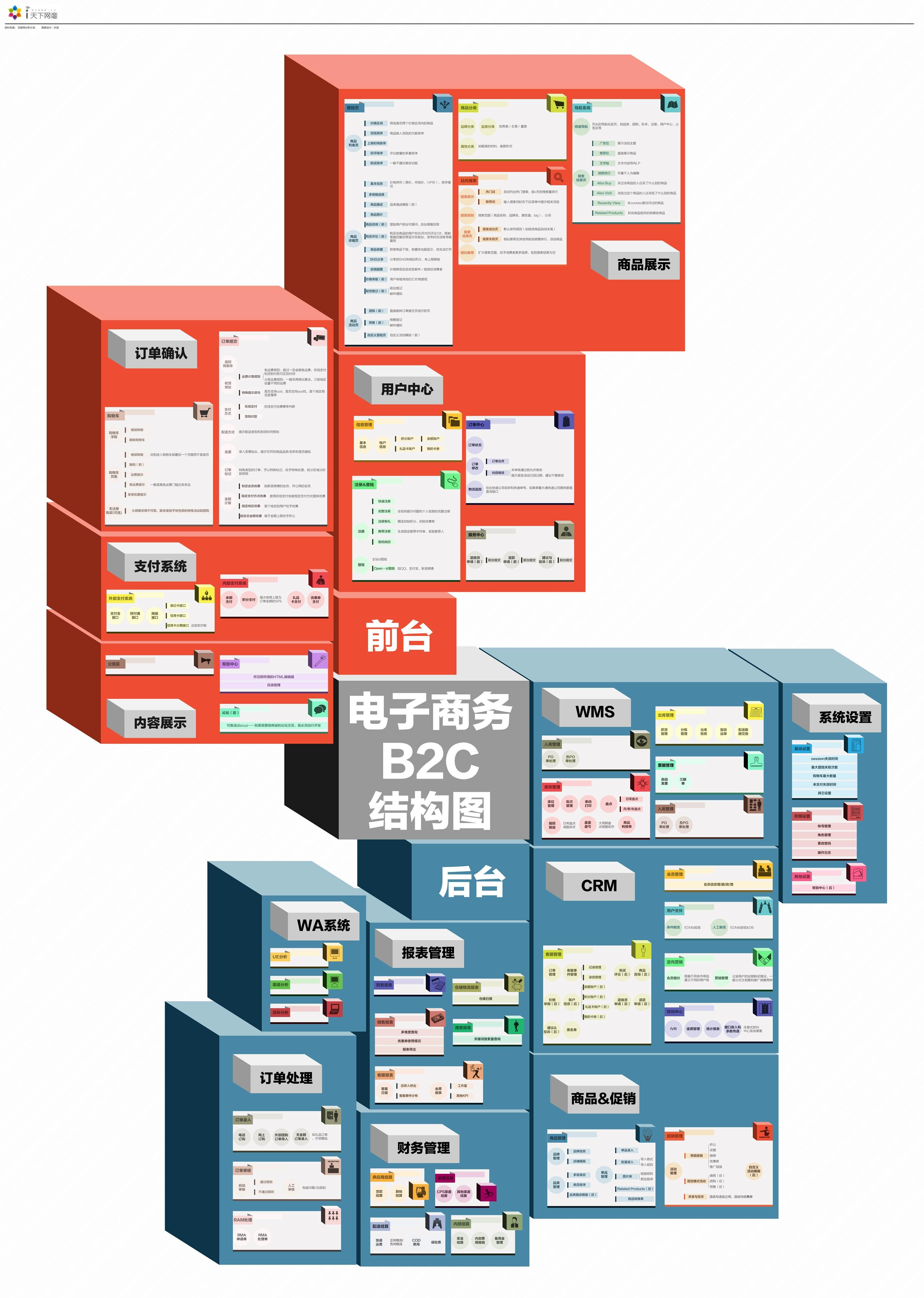 电子商务b2c结构图