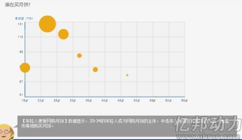2014淘宝中秋月饼数据分析报告98