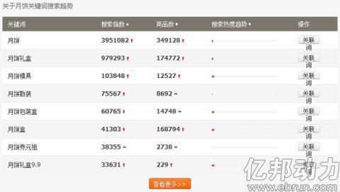 2014淘宝中秋月饼数据分析报告30