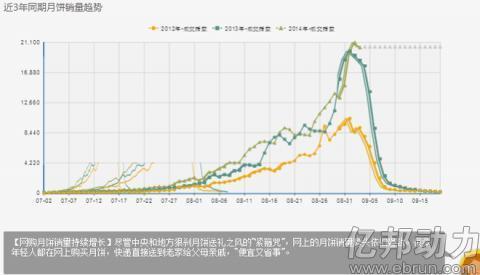2014淘宝中秋月饼数据分析报告28