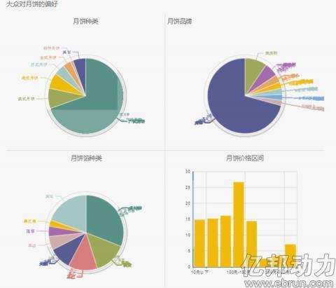 2014淘宝中秋月饼数据分析报告17